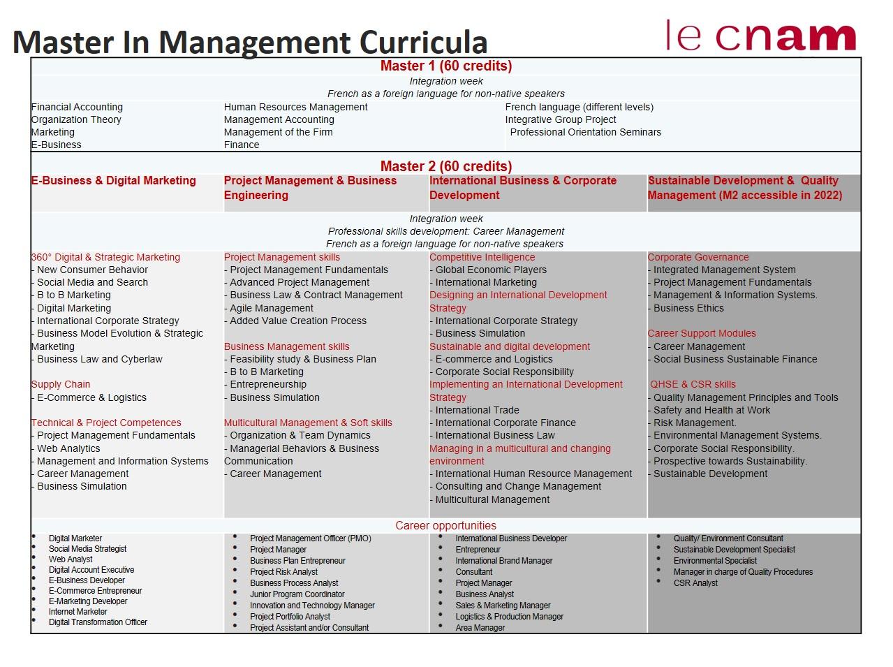 MIM Curriculum